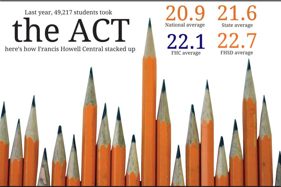 Put to the test: the accuracy of ACT scores as a measure of intelligence