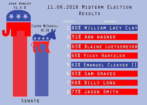 Josh Hawley beat Claire McCaskill by 6%. After 12 years of McCaskill in office Hawley has beaten her.
