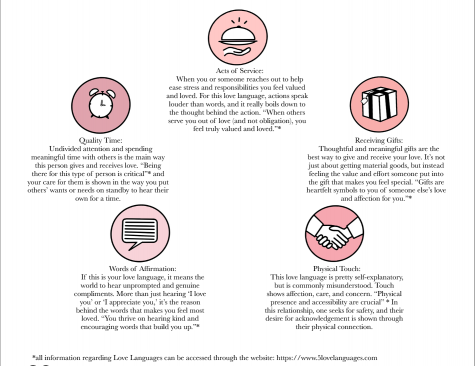 A brief overview of the 5 love languages and their meaning. Illustrations By: Maddy Mabray